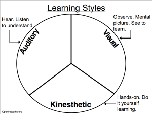 Learning_Styles