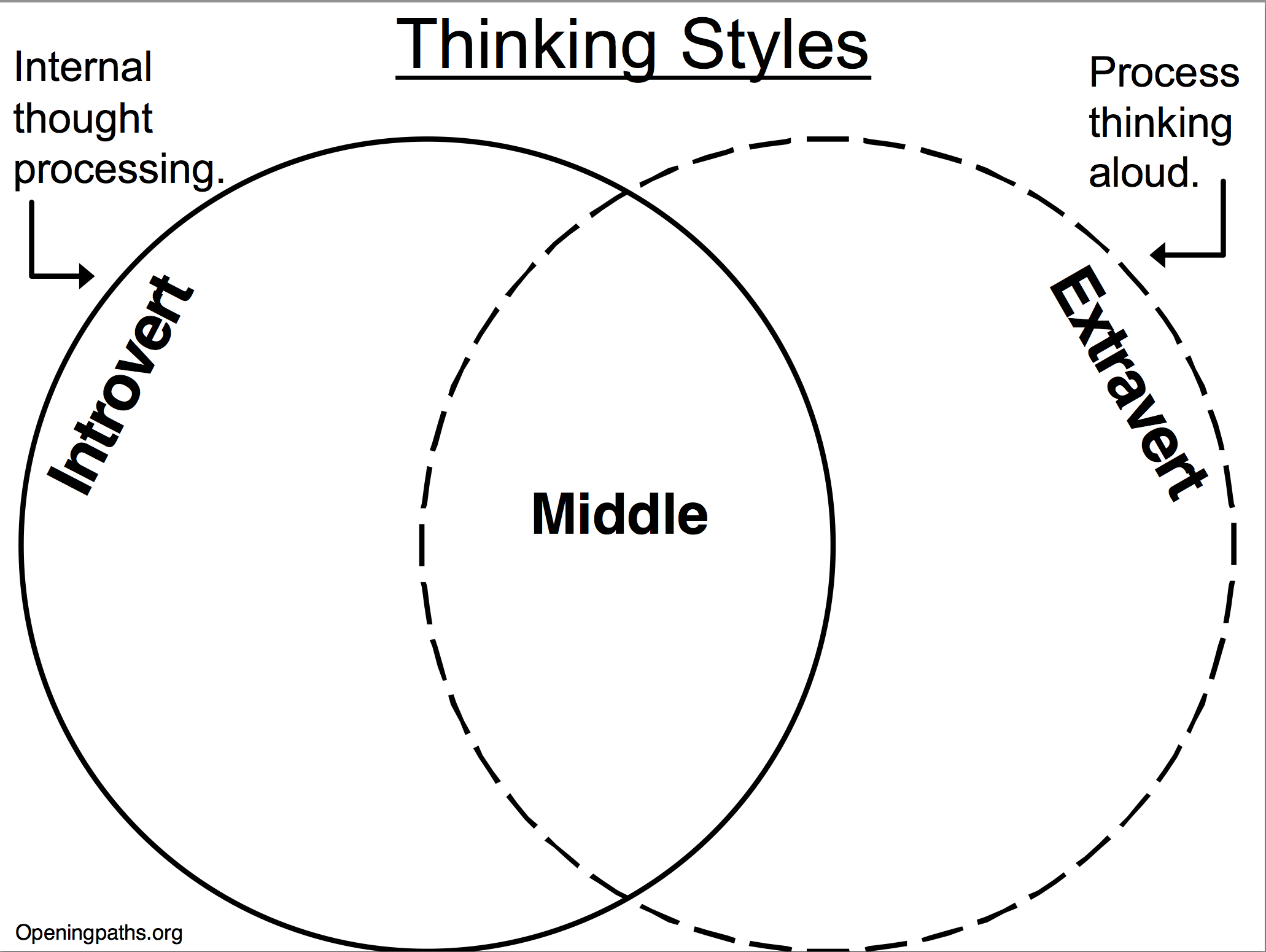 classification essay about learning styles